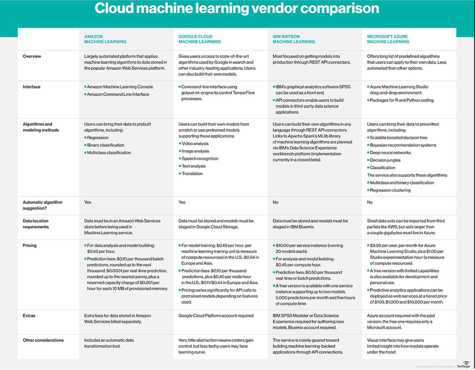 Vergleich Cloud-Plattformen Machine Learning