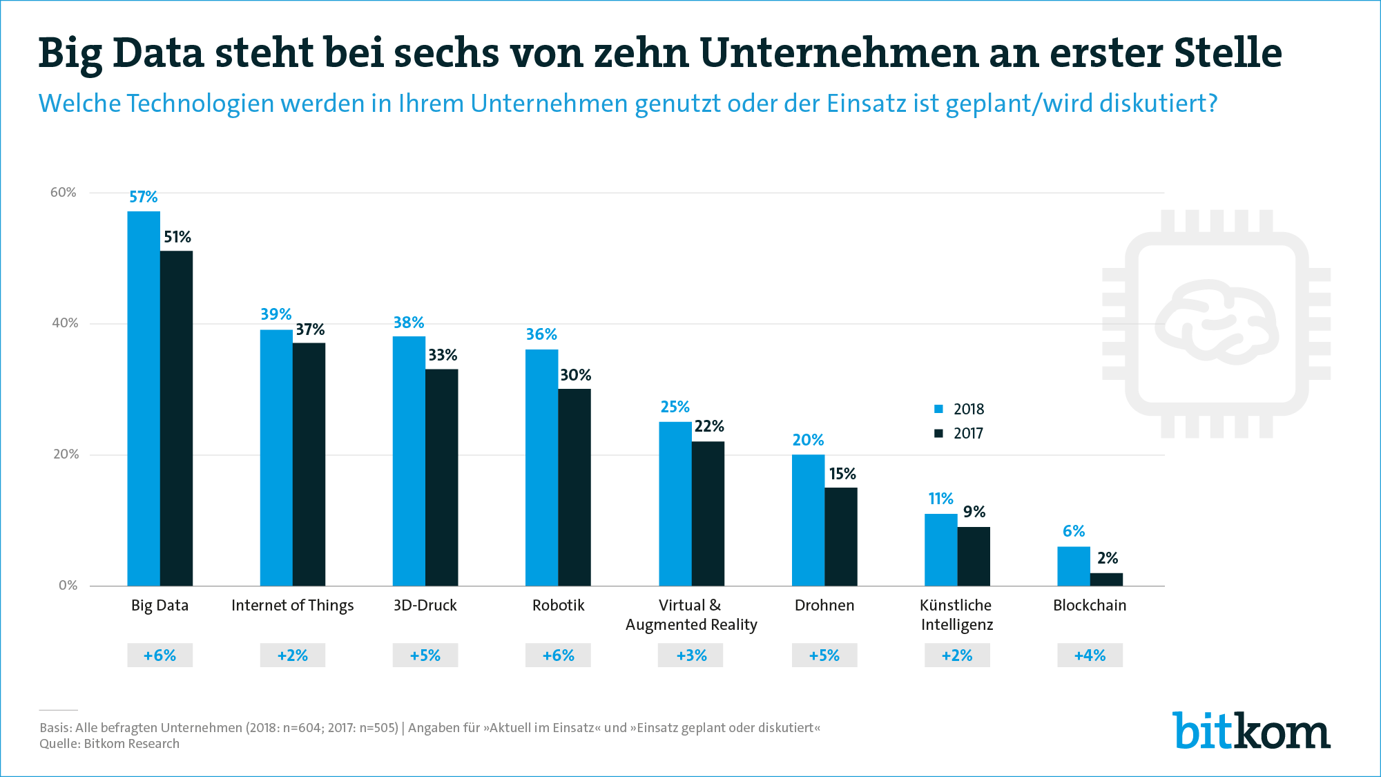 bitkom big data studie