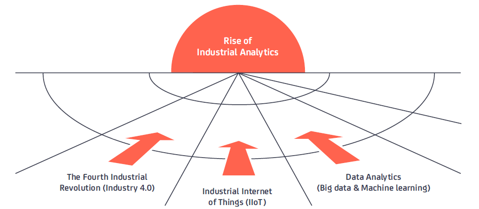 The rise of industrial analytics