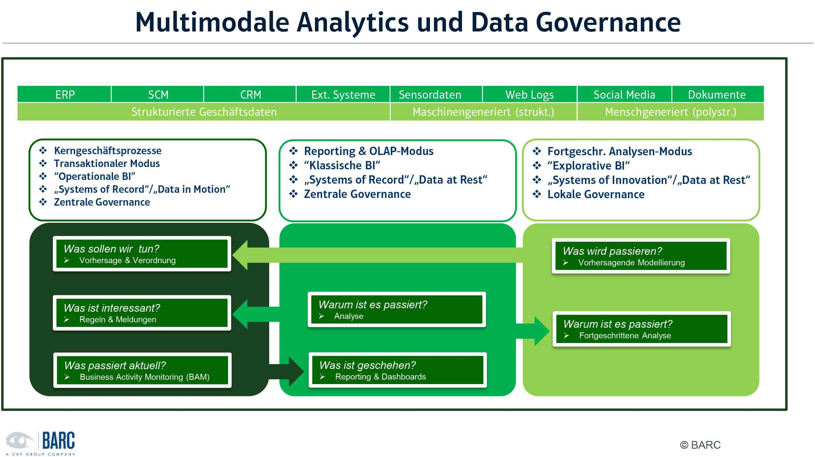 Abbildung 1: Datenumgebungen multimodaler Analytics und Data Governance; Quelle: BARC